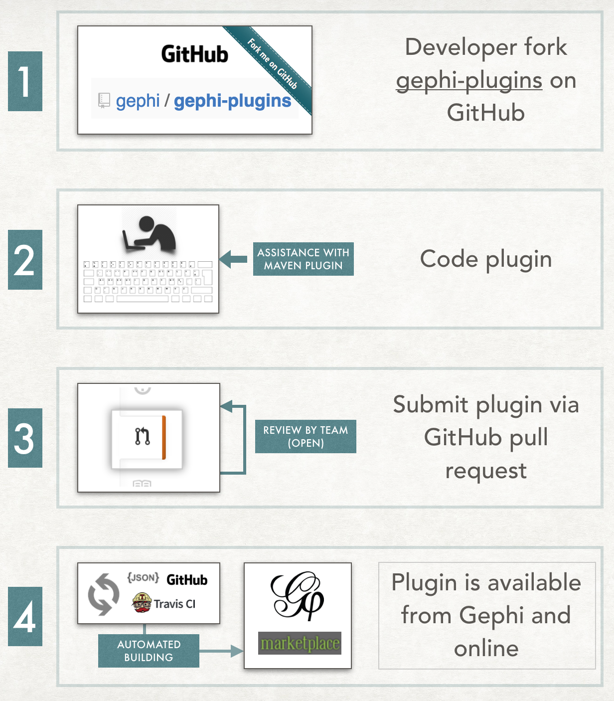 gephi-new-plugin-development-process